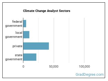 Climate Change Analyst Sectors