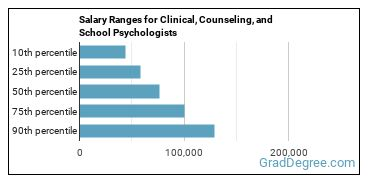 Salary Ranges for Clinical, Counseling, and School Psychologists