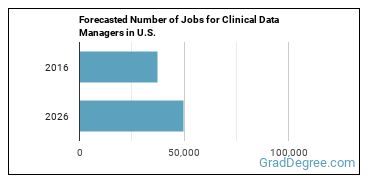 Forecasted Number of Jobs for Clinical Data Managers in U.S.