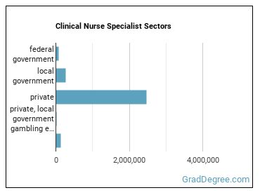 Clinical Nurse Specialist Sectors