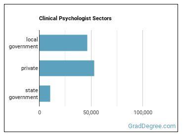 Clinical Psychologist Sectors