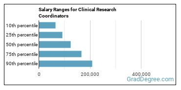 Salary Ranges for Clinical Research Coordinators