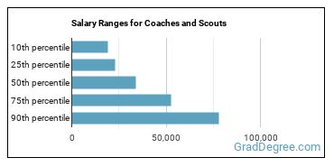 Salary Ranges for Coaches and Scouts