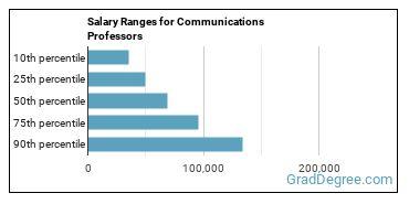Salary Ranges for Communications Professors
