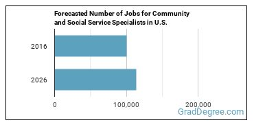 Forecasted Number of Jobs for Community and Social Service Specialists in U.S.