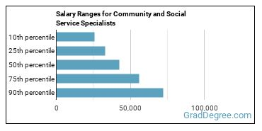 Salary Ranges for Community and Social Service Specialists