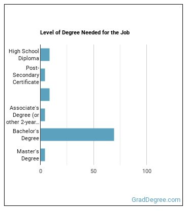 Benefits and Job Analysis Specialist Degree Level