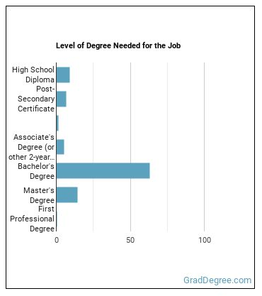 Compliance Manager Degree Level