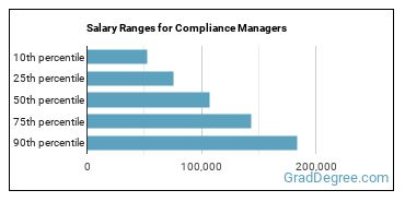 Salary Ranges for Compliance Managers