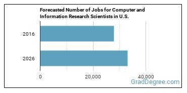 Forecasted Number of Jobs for Computer and Information Research Scientists in U.S.