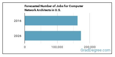 Forecasted Number of Jobs for Computer Network Architects in U.S.