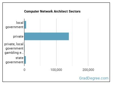 Computer Network Architect Sectors