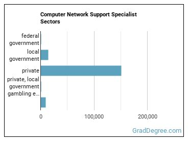 Computer Network Support Specialist Sectors