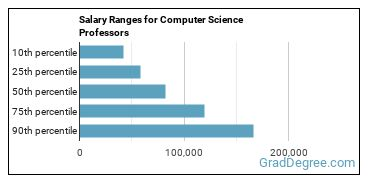 Salary Ranges for Computer Science Professors