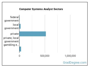 Computer Systems Analyst Sectors