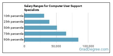 Salary Ranges for Computer User Support Specialists