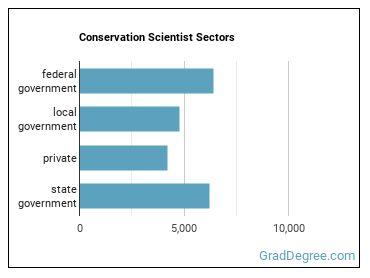 Conservation Scientist Sectors