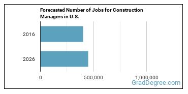 Forecasted Number of Jobs for Construction Managers in U.S.