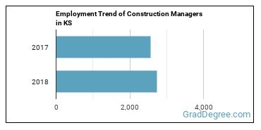Construction Managers in KS Employment Trend