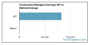 Construction Managers Earnings: MT vs. National Average