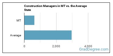 Construction Managers in MT vs. the Average State