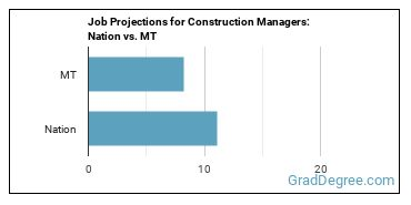 Job Projections for Construction Managers: Nation vs. MT