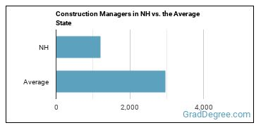 Construction Managers in NH vs. the Average State