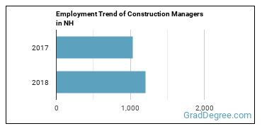 Construction Managers in NH Employment Trend