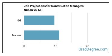 Job Projections for Construction Managers: Nation vs. NH