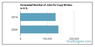 Forecasted Number of Jobs for Copy Writers in U.S.