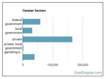 Coroner Sectors