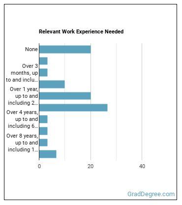 Coroner Work Experience
