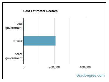 Cost Estimator Sectors
