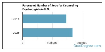 Forecasted Number of Jobs for Counseling Psychologists in U.S.