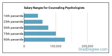 Salary Ranges for Counseling Psychologists
