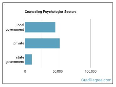 Counseling Psychologist Sectors
