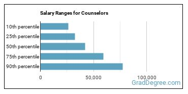 Salary Ranges for Counselors