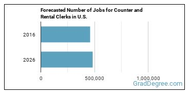 Forecasted Number of Jobs for Counter and Rental Clerks in U.S.