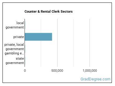 Counter & Rental Clerk Sectors