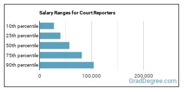 Salary Ranges for Court Reporters