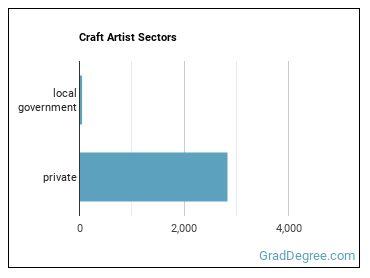 Craft Artist Sectors