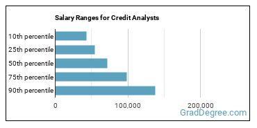 Salary Ranges for Credit Analysts