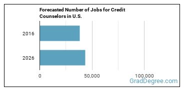 Forecasted Number of Jobs for Credit Counselors in U.S.