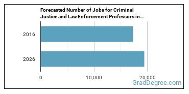 Forecasted Number of Jobs for Criminal Justice and Law Enforcement Professors in U.S.