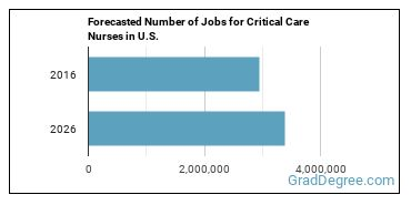 Forecasted Number of Jobs for Critical Care Nurses in U.S.