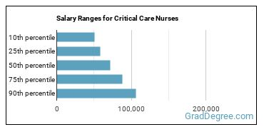 Salary Ranges for Critical Care Nurses