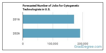 Forecasted Number of Jobs for Cytogenetic Technologists in U.S.