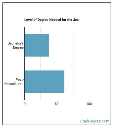 Cytotechnologist Degree Level