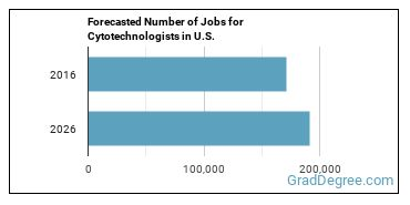 Forecasted Number of Jobs for Cytotechnologists in U.S.