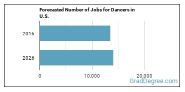 Forecasted Number of Jobs for Dancers in U.S.